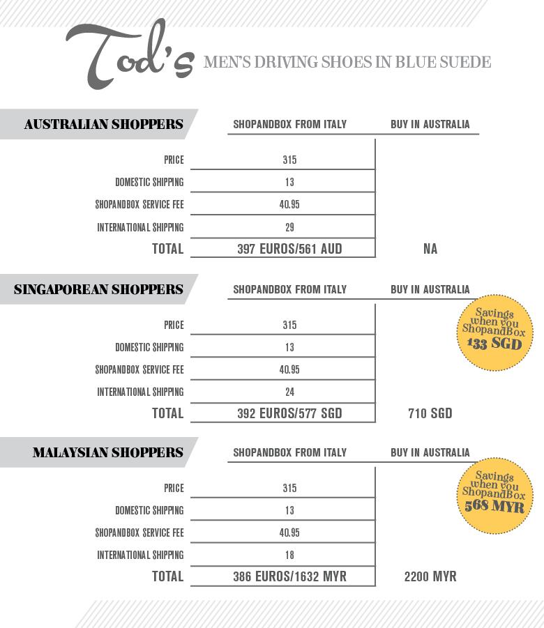 ShopandBox Infographics Tods Mens