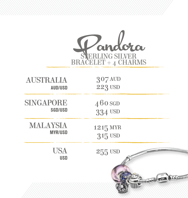 Price Comparison Pandora Bracelet Amp Charms Shopandbox