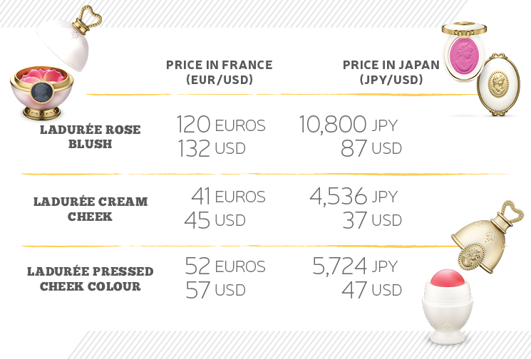 ShopandBox Infographics Laduree2