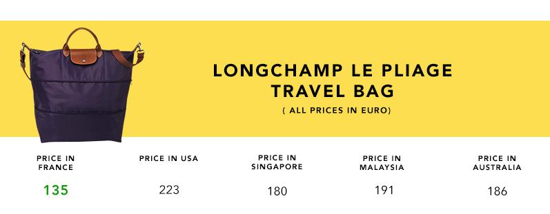 2016.5-Longchamp_Product_Comparison_Travel