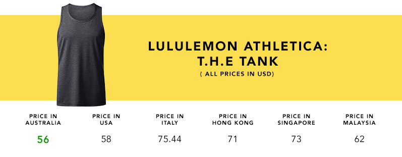 Product_Comparison_LuluLemon_TheTank