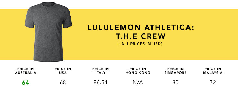 Product_Comparison_Lululemon_THECREW