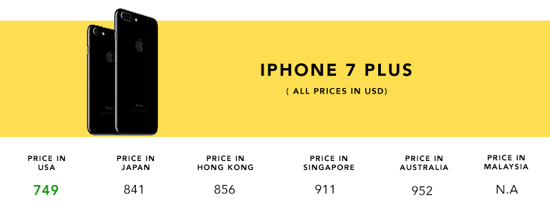 Iphone-7-Plus-Price-Comp