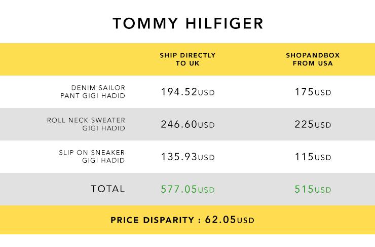 SNB_Price_Comparison_Tommy