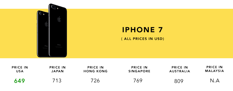 iPhone-7-Price-Comp
